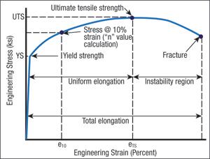 Engineering Strain