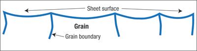 Sheetmetal Grain Size is Important