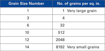 Grain size table