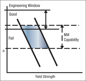 Fig. 3 Yield Strength