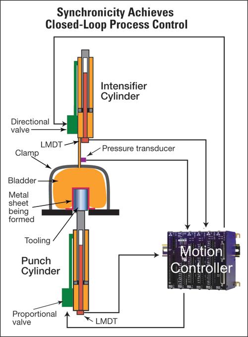 Delta multiaxis motion controller