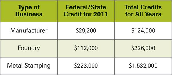 R&D credit tax savings