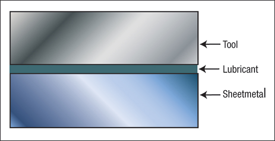 three components contribute to the coefficient of friction