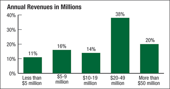 annual revenues in millions