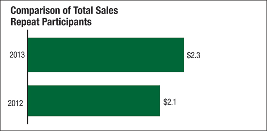 comparison of total sales repeat participants