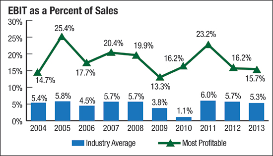 EBIT as a percent of sales