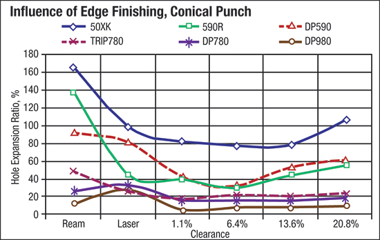 Influence of Edge finishing, conical punch