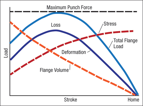These load-stroke curves show what happens to the sheetmetal being formed into a deep-drawn cup.