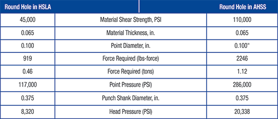 Calulated head and punch-point pressures in HSLA compared to AHSS