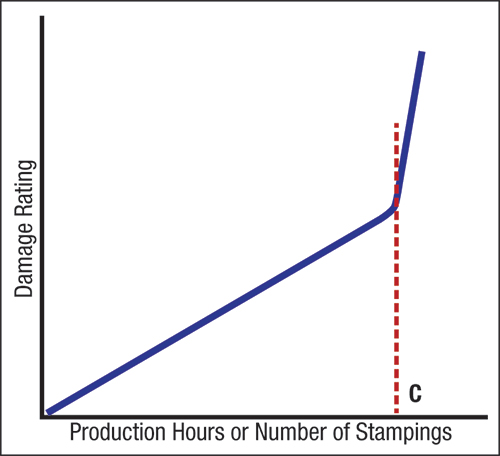 Damage curve defines how much damage is done to the die based on prior stampig measurements