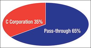 C-corporation or Pass-through chart