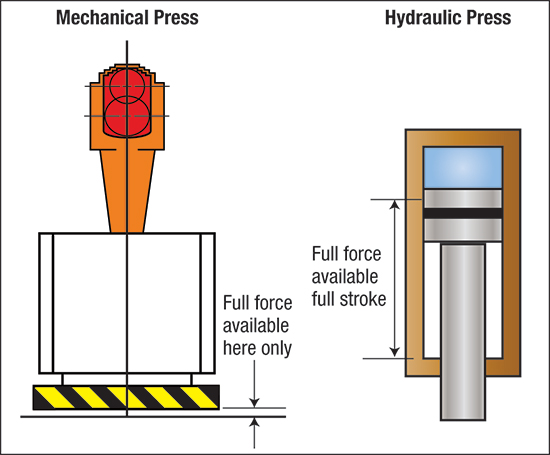 force of press machine rating is available anywhere within the operating stroke of the press