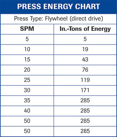 press energy chart