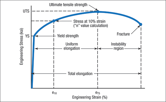 The engineering stress-strain curves have historically been used to describe how traditional mild, HSLA and other steels deform.