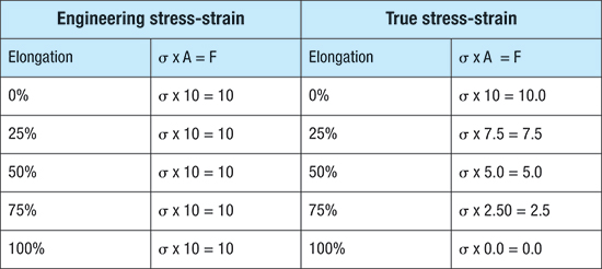 Engineering stress-strain, true stress strain