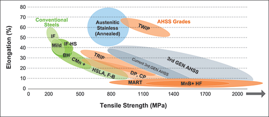 The relationship between percent total elongation and tensile strength.