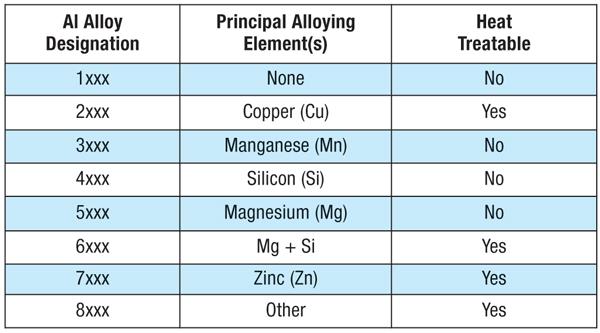 From ASM Specialty Handbook: Aluminum and Aluminum Alloys