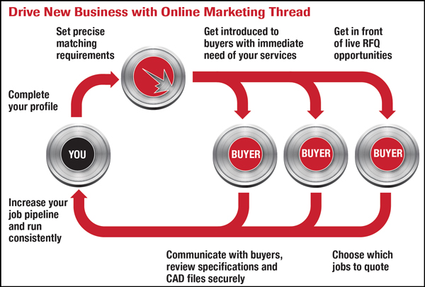 Drive New Business with Online Marketing Thread