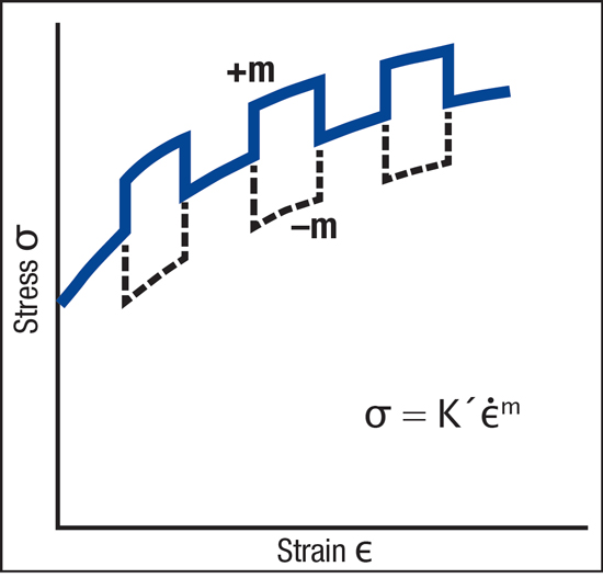 Changing the speed during a tensile test can provide m-value information