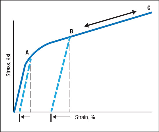 Forming and stampig increases strength and residual stresses from A to B.