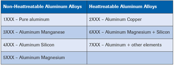non-heatable and heatable aluminum alloys