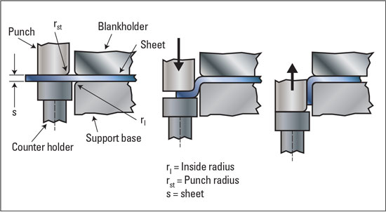Flanging with Counter Pressure