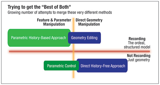 direct geometry editing and parametric modeling
