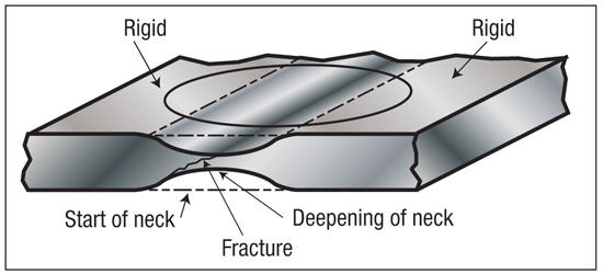 Fig. 2—The failure site of a stamping is a through-thickness (local) neck that deforms while the remainder of the stamping is rigid. A circle measuring the stretch at the start of the neck becomes a data point on the forming limit curve.
