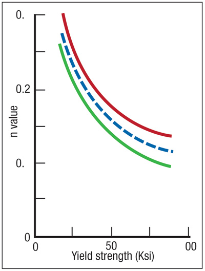 Fig. 3—Workhardening capacity decreases as material yield strength increases. The curve starts with mild steels on the left and transitions to high-strength low-alloy steels on the right.