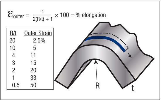 Fig. 4—The strain (stretch) in the outer fiber is a function of bend severity (R/t). Research shows the total elongation relates to the outer strain for a successful bend.