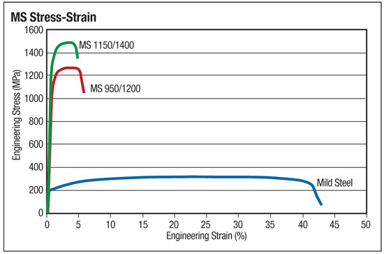Fig. 5—The MS (martensitic) steels with yield strengths in the 140-170 ksi range have very small stretch capacity compared to common mild (AKDQ) steels with a 30 ksi yield strength. Courtesy WorldAutoSteel AHSS Application Guidelines V 5.0.