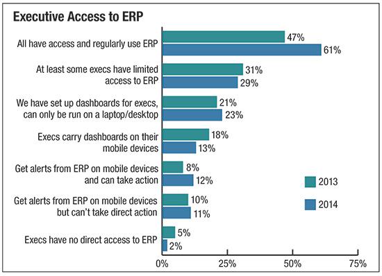 Executive Access to ERP