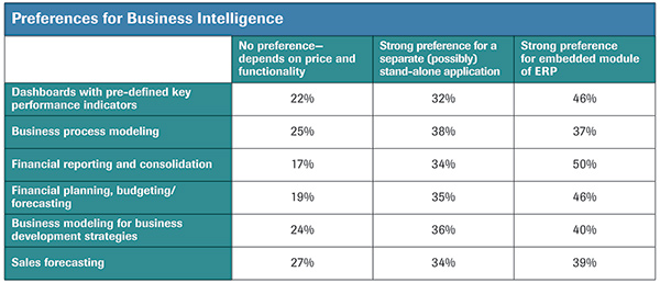 Preferences for business intelligence
