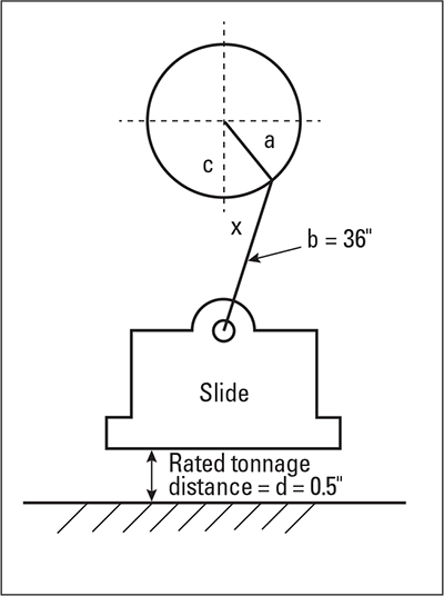 rated tonnage distance