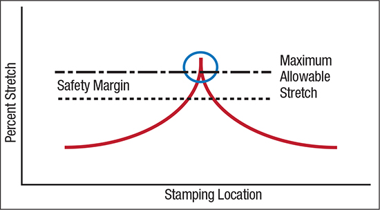 Fig. 2--High values of localized stretch can exceed the maximum allowable stretch (FLC) and initiate failure.