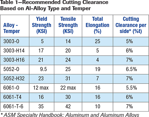 Table 1--Recommended Cutting Clearance Based on AL-Alloy Type and Temper