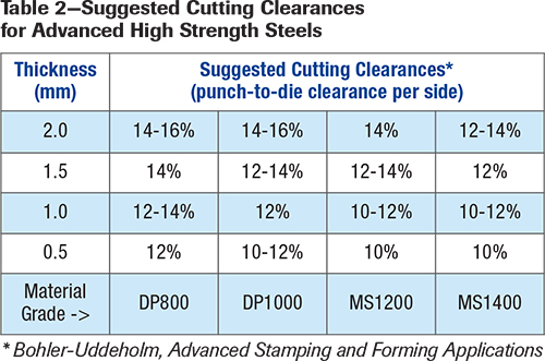 Table 2--Suggested Cutting Clearances for Advanced High Strength Steels