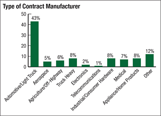 Type of Contract manufacturer