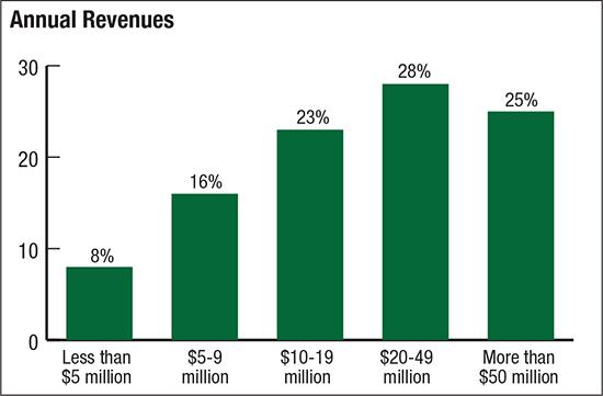 Annual Revenues