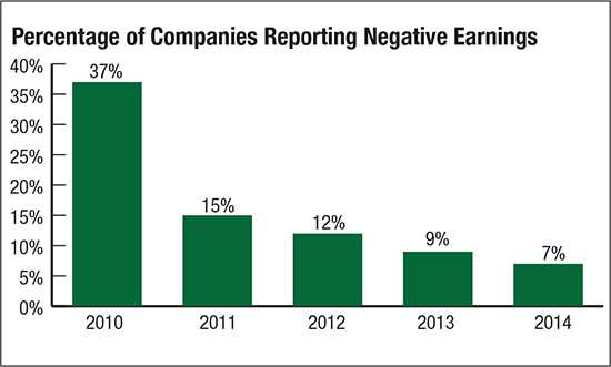 Percentage of companies reporting negative earnings