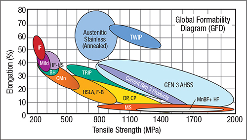 Fig. 5—The original Banana Curve has been extended to include two generations of new AHSS grades, as well as recognizing research underway to develop Generation 3 AHSS.