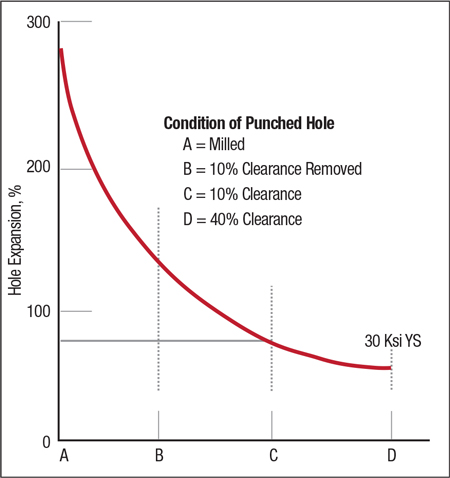 Fig. 2—This hole-expansion study documents the tremendous reduction in edge stretchability for punched holes. R.R. HilsonMicroalloying 75.