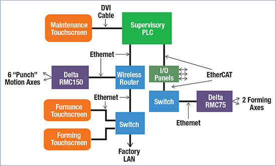 This Network Architecture screen shows the main PLC, remote I/O panels, the three 15-in. operator touchscreens, network switches and router, and the two new motion controllers.