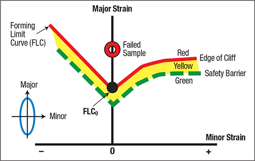 Fig. 3—Any circle grid with a combination major/minor strain above the FLC is a potential failure.