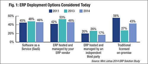 Fig. 1 ERP Deployment Options Considered Today