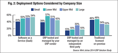 Fig. 2: Deployment Options Considered by Company Size