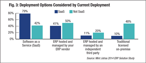 Fig. 3: Deployment Options Considered by Current Deployment