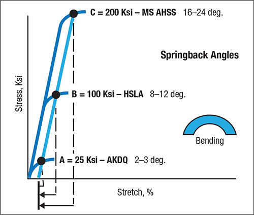 Fig. 1—Springback driven by elastic stresses is proportional to yield strength.