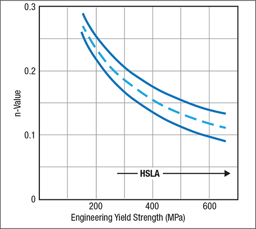 Fig. 3—The reduction of n-value with increase in strength continues from mild steel through the range of HSLA steels.