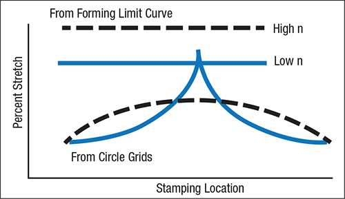 Fig. 4—A high n-value flattens the stretch gradient and raises the forming limit curve.